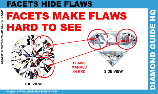 Diamond Facets Hide Flaws