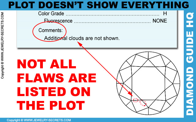 Diamond Plot Doesn't Show All Flaws