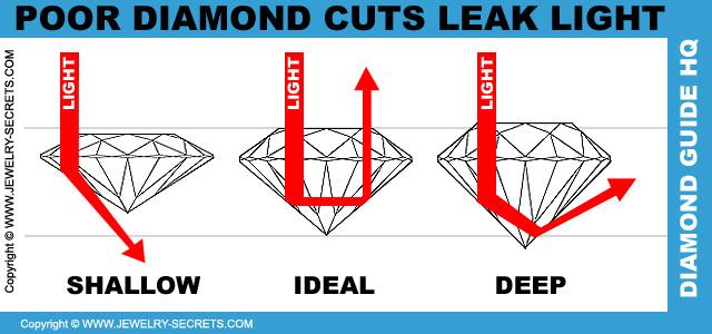 Poor Diamond Cuts