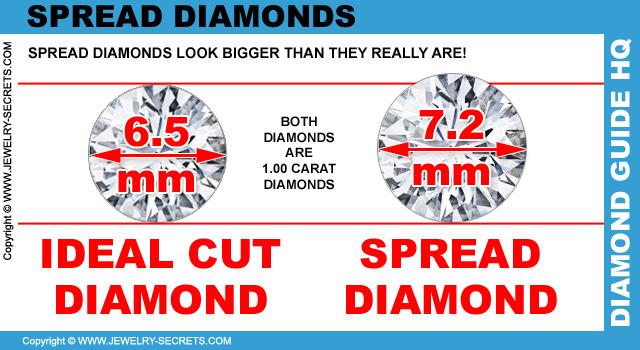 Spread Shallow Diamonds
