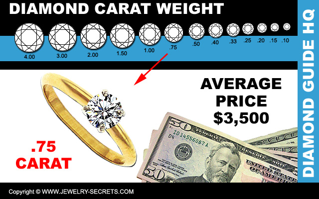 Average Price 75 Carat Diamond Ring
