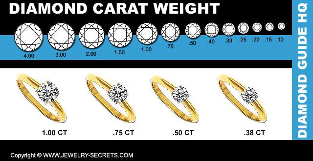 Actual Diamond Carat Weights
