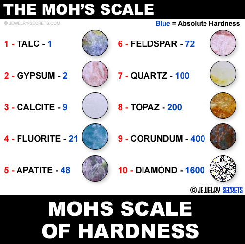 rockwell scale vs the moh s scale jewelry secrets