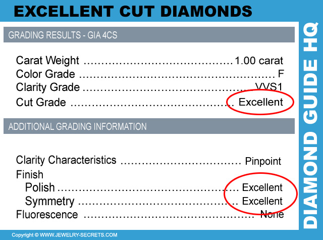 Buy Excellent Cuts of Diamond