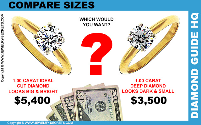 Visually Compare Diamond Sizes
