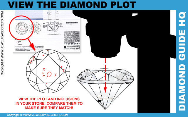 How To Compare Quality And Inclusions On A Diamond Plot!