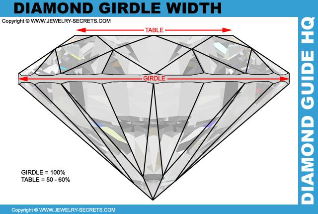 Does a Diamond Girdle Matter?