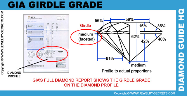 GIA Girdle Grades!