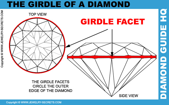 The Diamond Girdle!