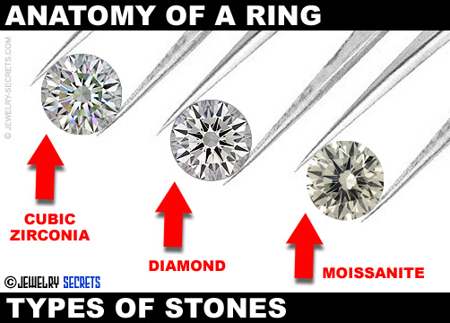 Diamond vs Cubic Zirconian vs Moissanite