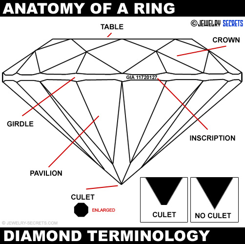 Diamond Terminology