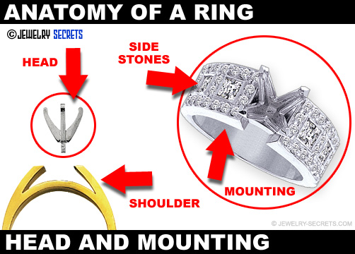 Ring Head And Mounting