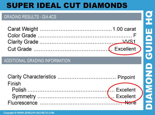 A Good Cut Hides Diamond Flaws
