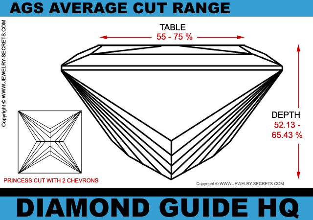 AGS Average Ideal Range For Princess Cuts!