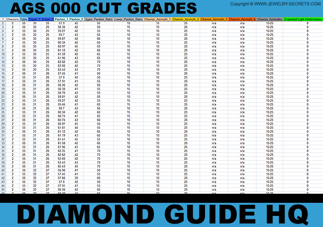 AGS 000 Ideal Grades For Princess Cuts!