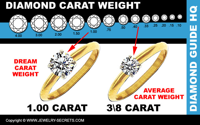 Diamond Carat Weight Guide ctw