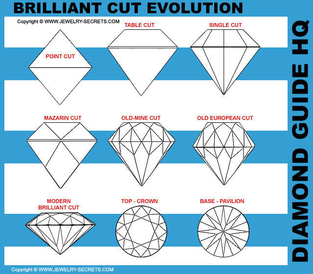 Brilliant Cut Diamond Evolution