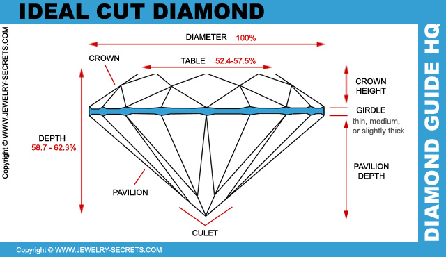 Ideal Diamond Cut Dimensions Ideal Brillaint Cut Diamond