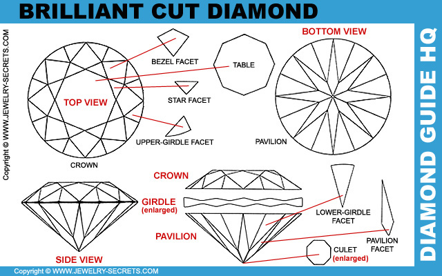 The Round Brilliant Cut Diamond