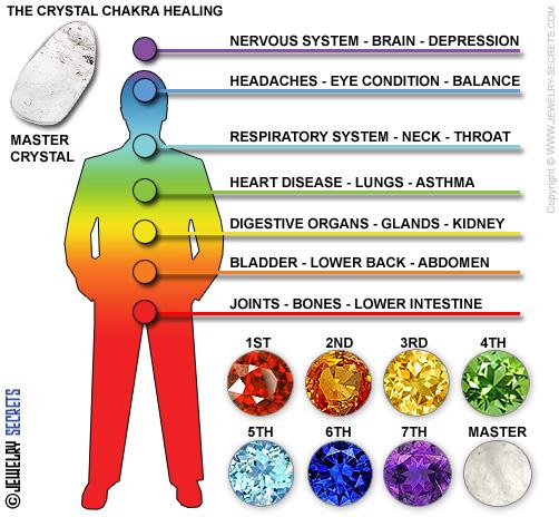 Chakra Healing Gemstone Properties