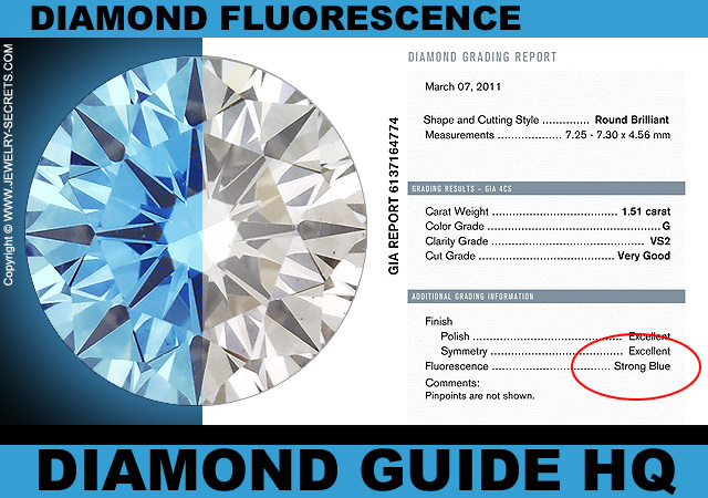 Check Diamond Fluorescence