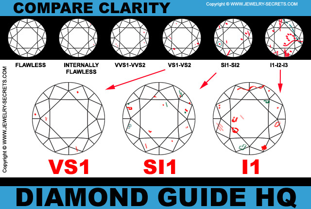 Compare Diamond Clarity
