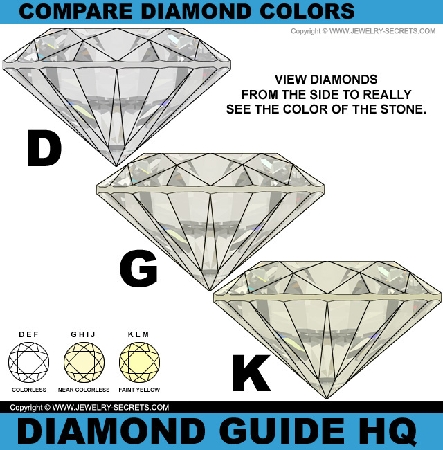 Compare Diamond Colors D G K
