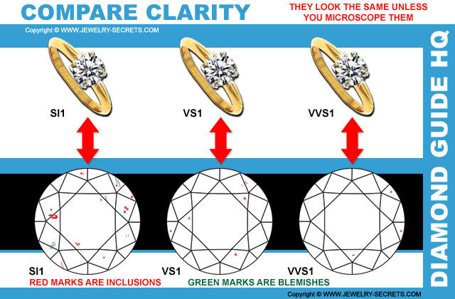 Compare SI1 to VS1 and VVS1 Clarity