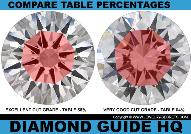 Compare Table Cut Grades
