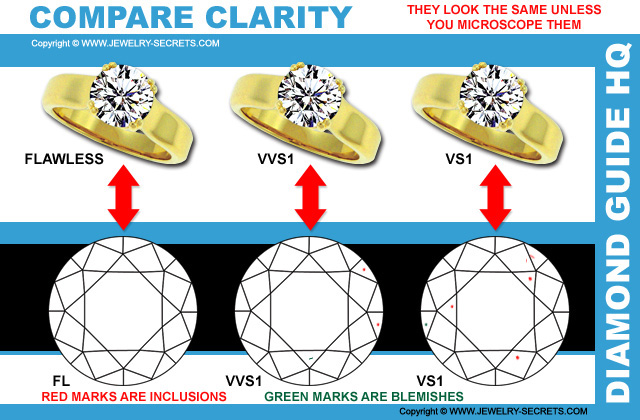 Compare Vs Clarity