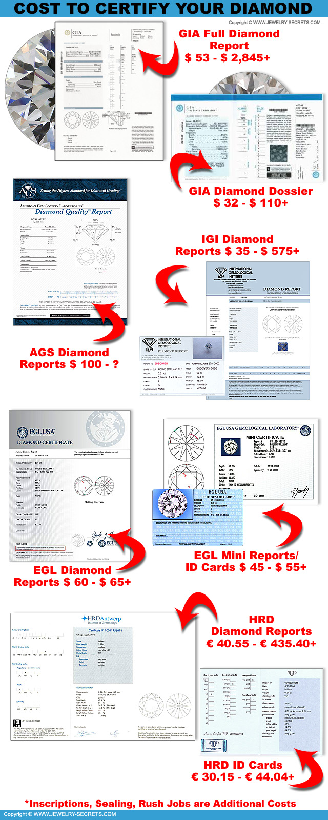 The Cost To Certify Your Diamond!