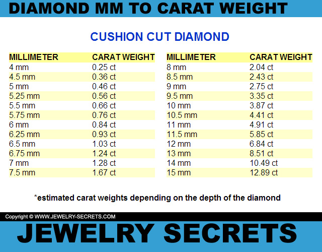 Cushion Cut Diamond MM To Carat Weight Conversion Chart