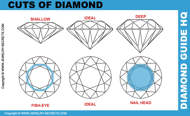 Cuts Of Diamond