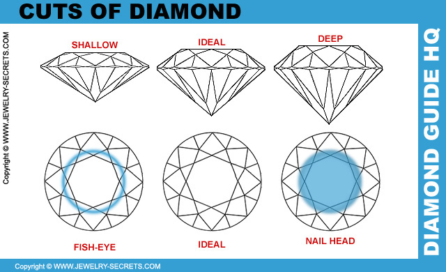 Bad Cuts Of Diamond