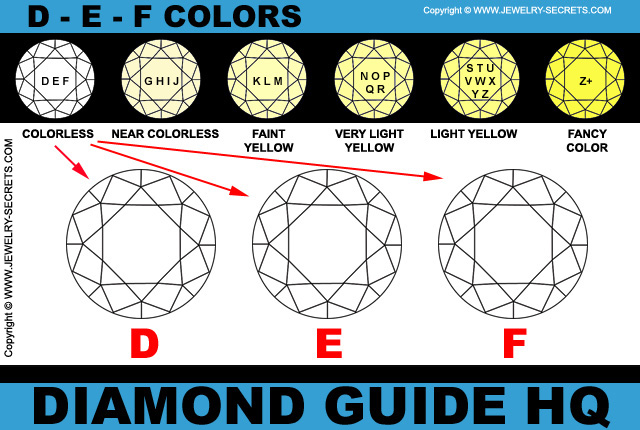 D E F Colorless Diamond Color Chart