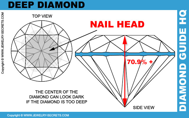 Deep Diamond Nail Head