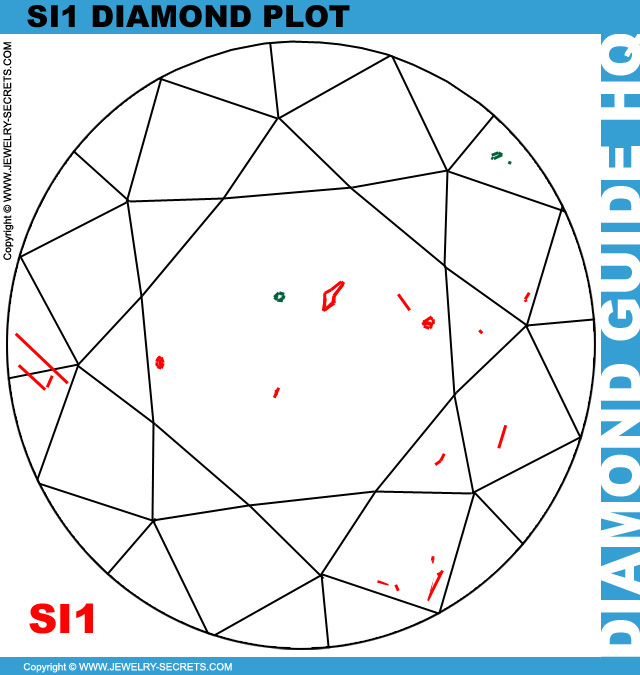 SI1 Clarity Diamond Plot