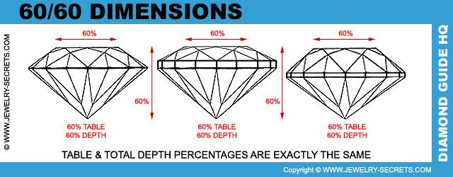 Regla general del diamante 60-60