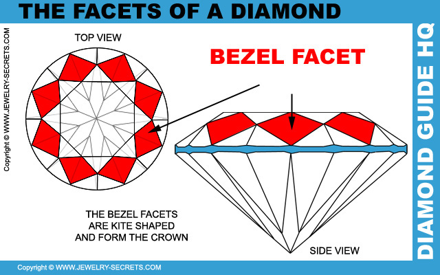 Diamond Bezel Facets
