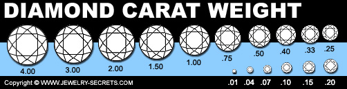 Diamond Carat Weight Guide