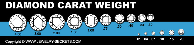 Diamond Carat Weight Grade