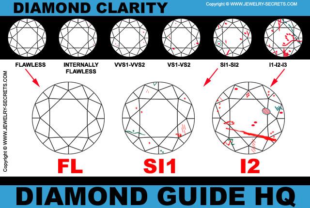 Diamond Clarity Diagram