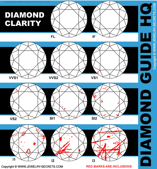 Diamond Clarity Grading Chart!