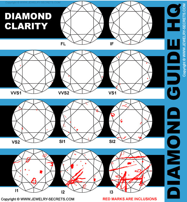 Diamond Clarity Diamond Grade Guide
