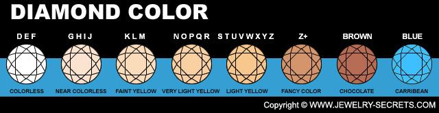 Diamond Color Brown Hues