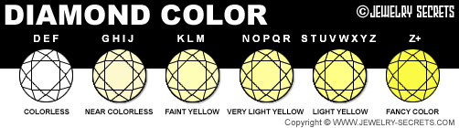 Diamond Color Guide