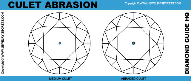 Diamond Culet Abrasion
