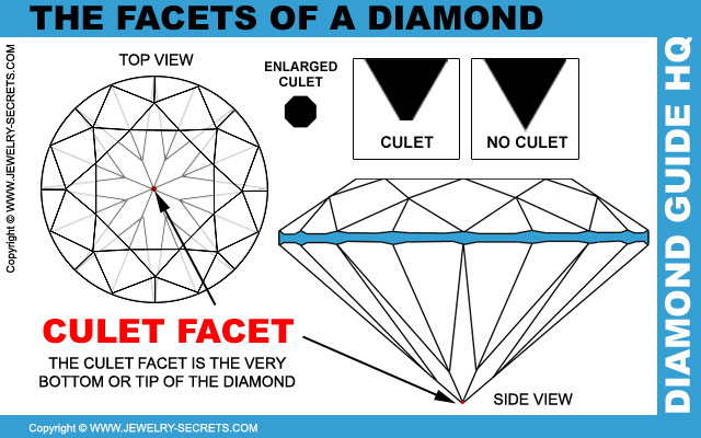 Diamond Culet Facet