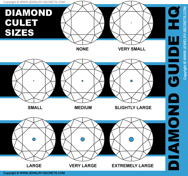 GIA Diamond Culet Sizes