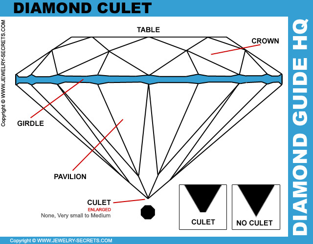 The Diamond Culet